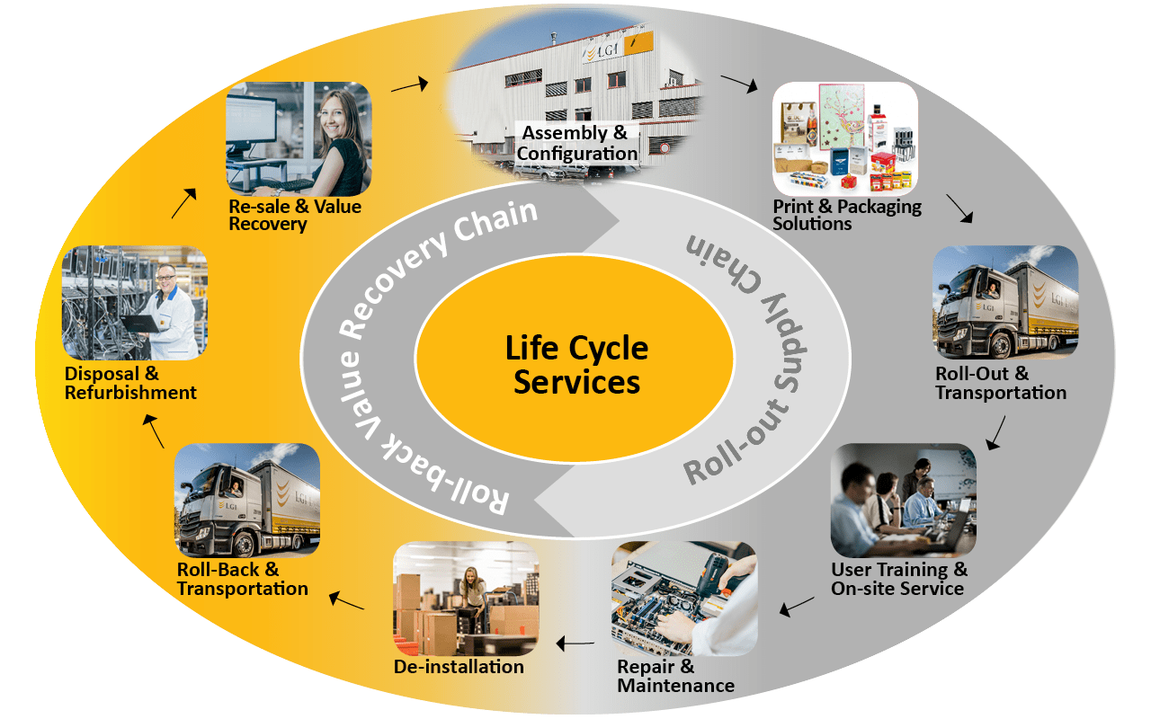 Life Cycle Services - LGI